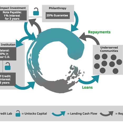 Regenerative Lending Model