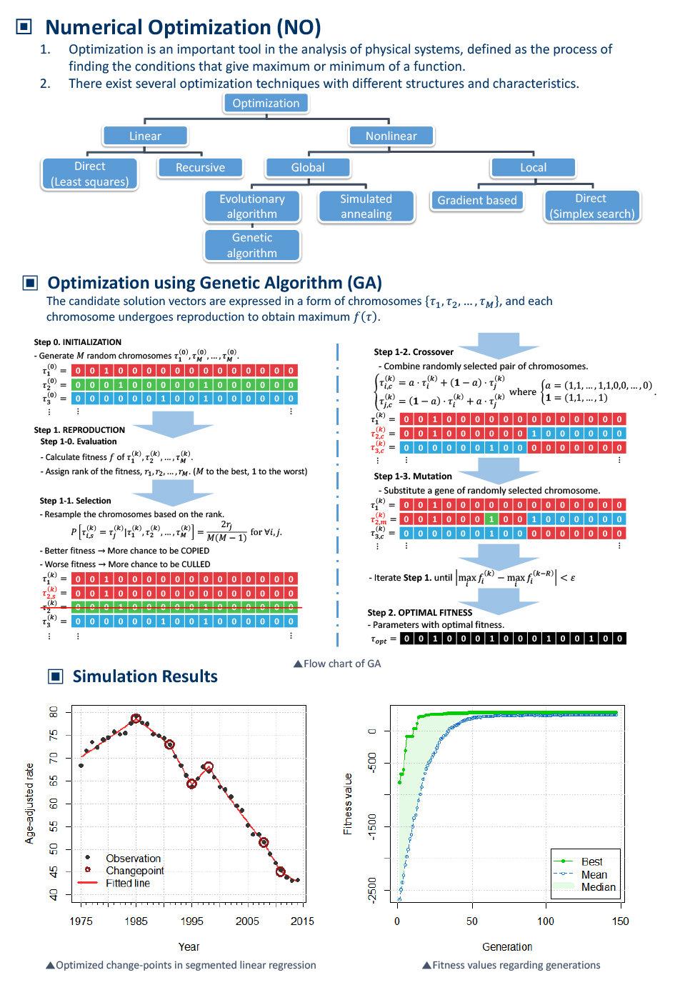 Numerical Optimization (Genetic Algorith