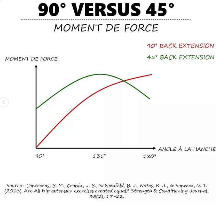 Back extension 45° versus 90°