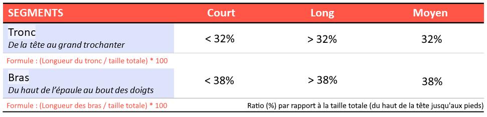 ratio tronc-taille et ratio bras-taille pour le deadlift