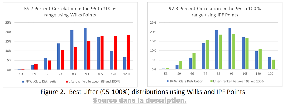Best Lifter (95-100%) distributions using Wilks and IPF Points