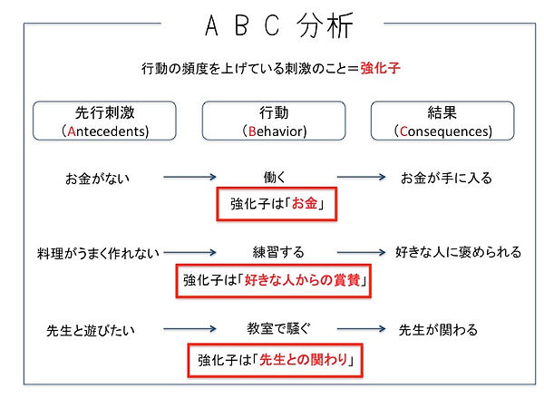 ABA,応用行動分析,水戸,療育,強化,強化子