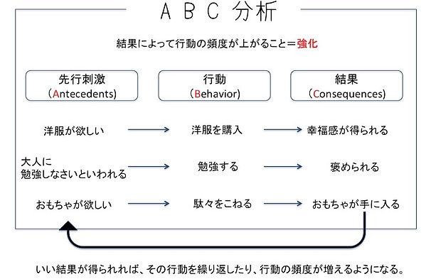 ABA,応用行動分析,水戸,療育,強化