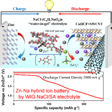 """High-performance aqueous Na-Zn hybrid ion battery boosted by """"water-in-gel"""" electrolyte"""
