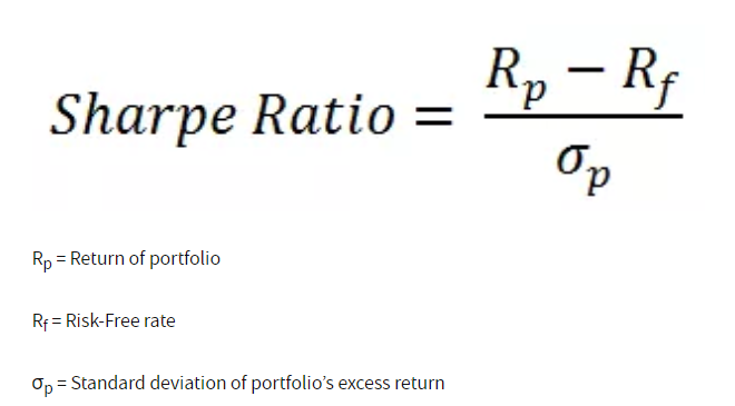 Sharpe Ratio, Investment Risk, Hedge Fund Risk