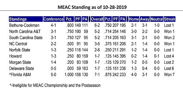 MEAC Standing 10.28.2019.jpg