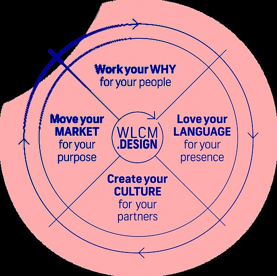 WLCM Design proces@2x.png