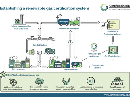 Call for feedback on gas certificate rules