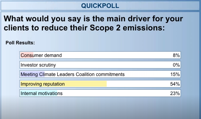 Improving their reputation 54% Internal motivation 23% Meeting Climate Leaders Coalition commitments 15% Consumer demand 8% Investor scrutiny 0%