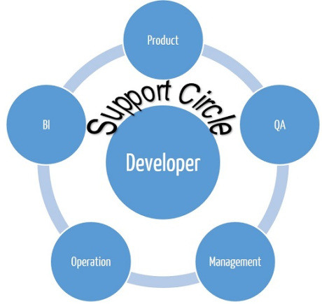 Dev Centric Circle
