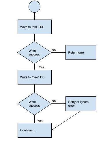 Safe database migration pattern