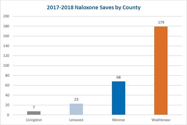 2017-18NaloxoneSavesByCounty.png