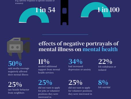 Mental Health as Portrayed In Media