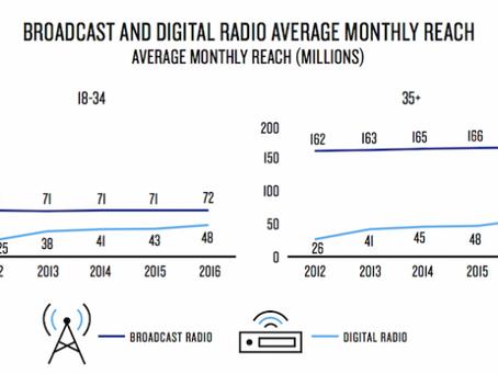 Rádio se mantém como a mídia de maior alcance dentre os millennials