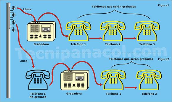 grabadora de llamadas telefonicas