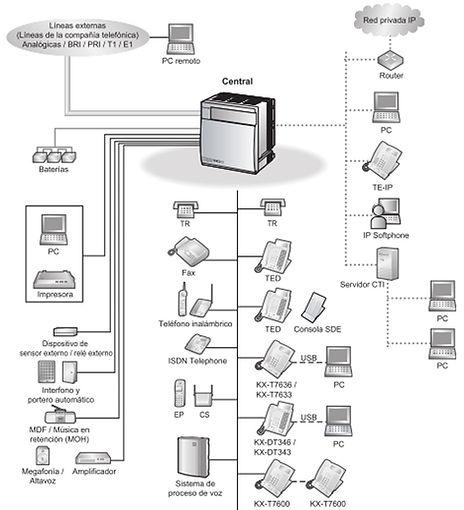 diagrama de conexión de la planta telefónica Panasonic kxtda100d
