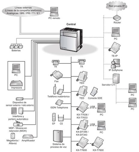 diagrama de conexión de la planta telefónica Panasonic kxtda100