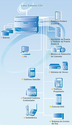 diagrama de conexión planta telefonica panasonic KXTES824