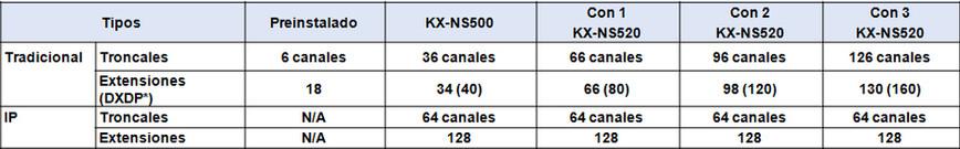 Capacidades de la planta telefónica kx ns500