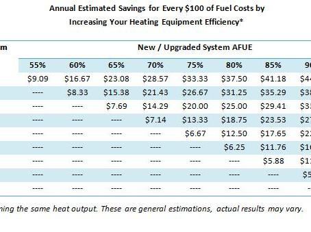 Boiler Replacement Advantages