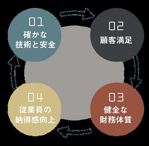 サイクル図3.png