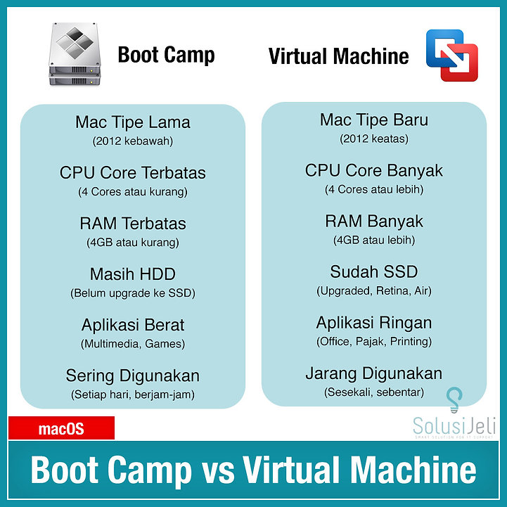 IG Post - Tips Tricks - Boot Camp vs Vir