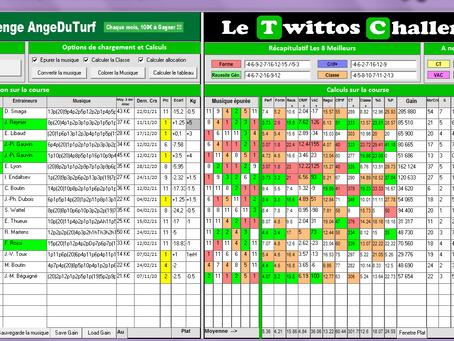 Tableau Stat Quinté+ 11/03/2021