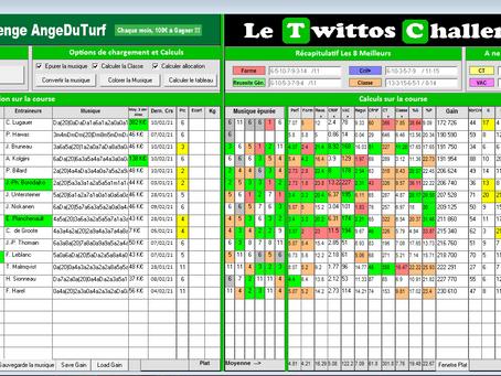 Tableau Stat Quinté+ - 21/02/2021