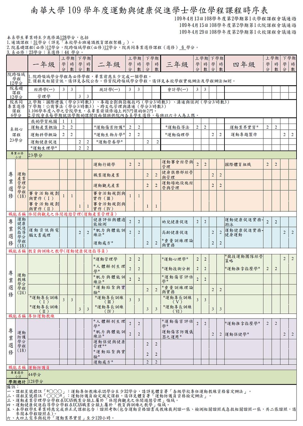 南華大學管理學院運動與健康促進學程109級課程時序表-確定版.png