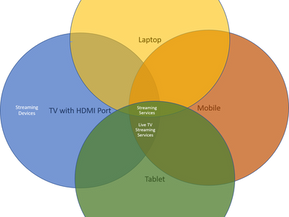 How Streaming Services Work - Your Guide to Smart Streaming