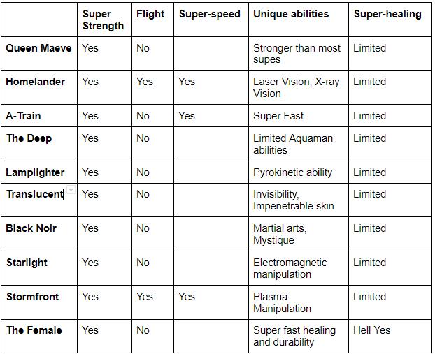 The Boys Series Superhero Powers