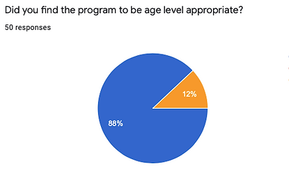 program age appropriateness.png