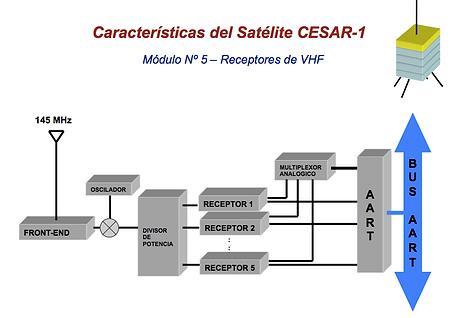 Caracteristicas del cesar 1 modulo 5-1.p