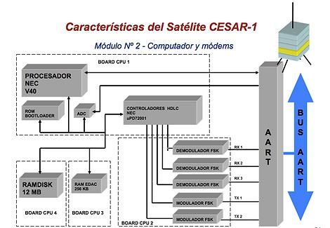 Caracteristicas del cesar 1 modulo 2-1.p