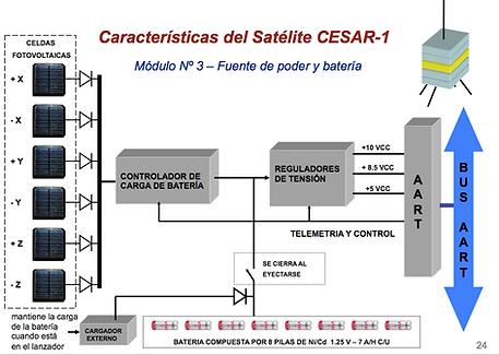 Caracteristicas del cesar 1 modulo 3-1.p