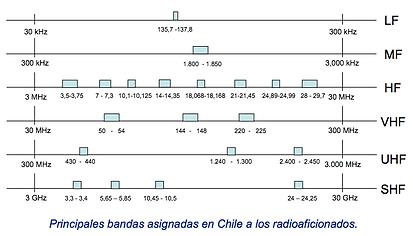 Bandas radioaficionados.png