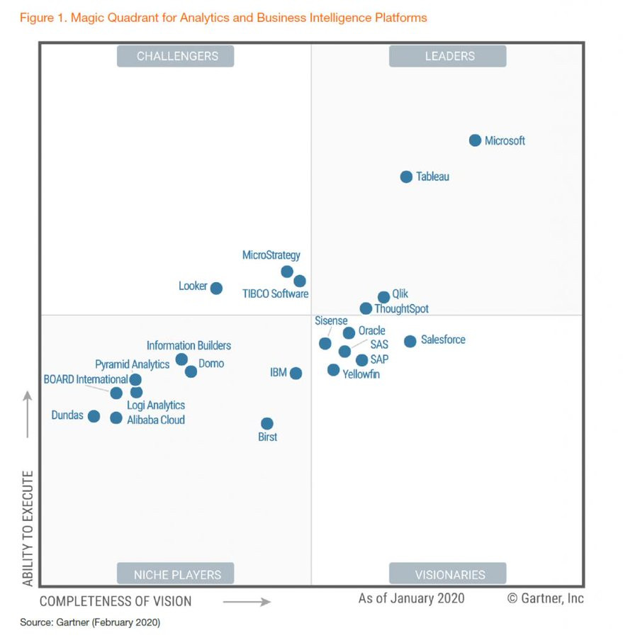 Power BI lider como herramienta de Business Intelligence