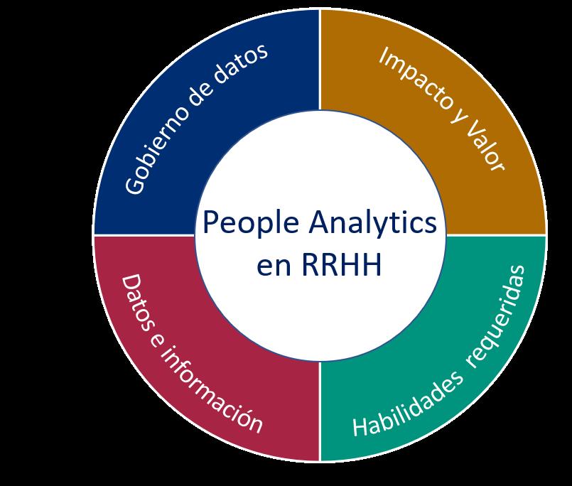 Implementacion de People Analytics
