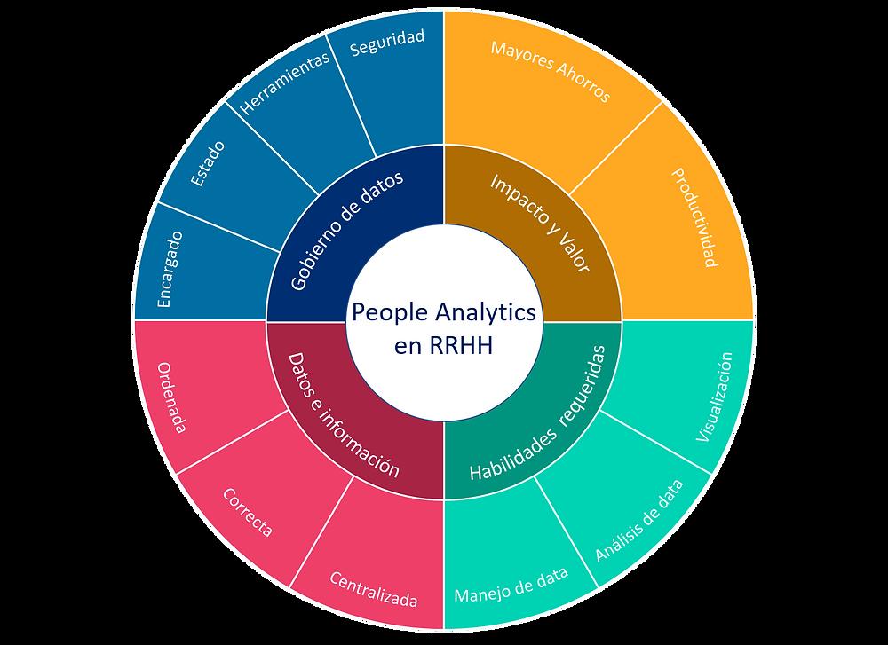 Dimensiones y estructura para implementar People Analytics en RRHH