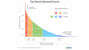 Back to basics: What does 'long-tail' keyword really mean?