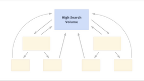 3 easy internal linking strategies for keywords with different search volumes