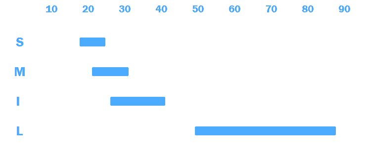 practical lineup graph.png