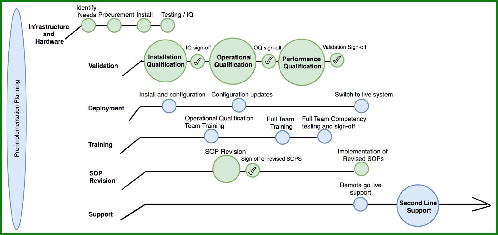 BSIS Implementation Process