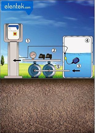 Applicazione svuotamento vasca con galleggianti Smart Evo 2 Elentek