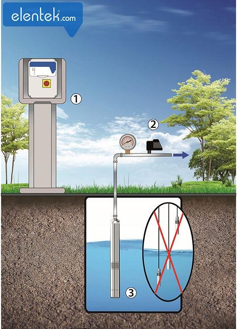 Pressurizzazione/ irrigazione con pressostato e protezione marcia a secco senza sonde