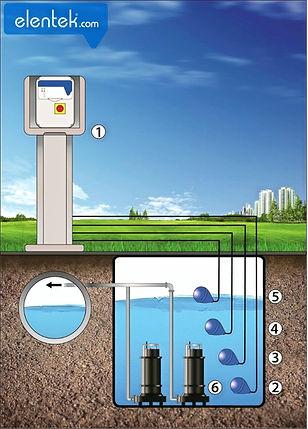 Applicazione svuotamento drenaggio acque reflue con galleggianti assetto variabile