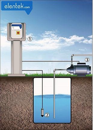 Applicazione drenaggio con sensore di livello elettronico 4-20mA Wastek Elentek