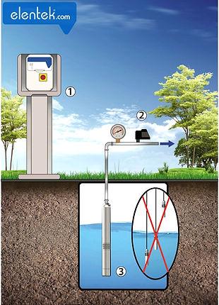 Applicazione pressurizzazione con pressostato senza sonde quadro elettrico Drytek Elentek