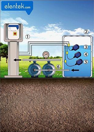 Applicazione svuotamento acque pulite con galleggianti