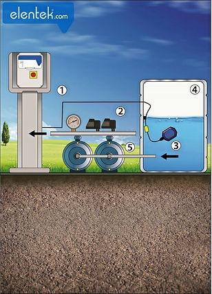 Irrigation panel with pressure and float switches